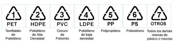 símbolos bolsas de plásticos